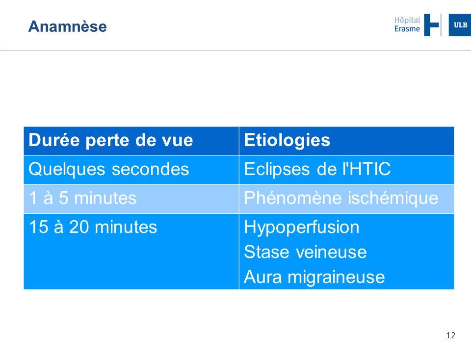 Durée perte de vue Etiologies Quelques secondes Eclipses de l HTIC