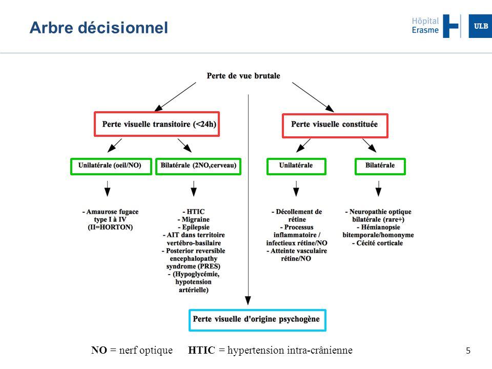 20/08/14 Arbre décisionnel NO = nerf optique HTIC = hypertension intra-crânienne
