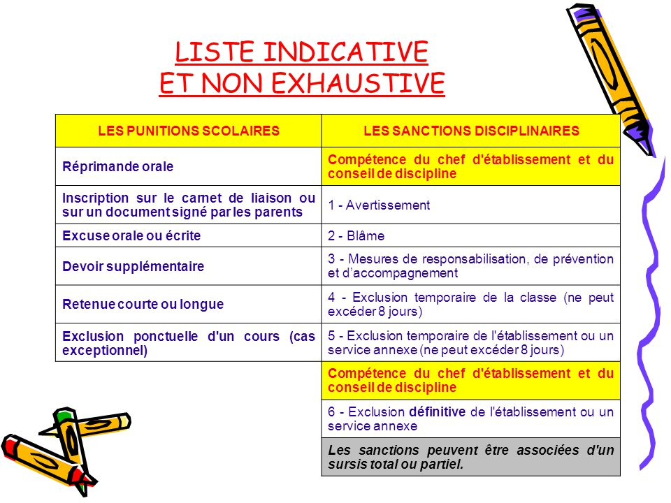 LISTE INDICATIVE ET NON EXHAUSTIVE