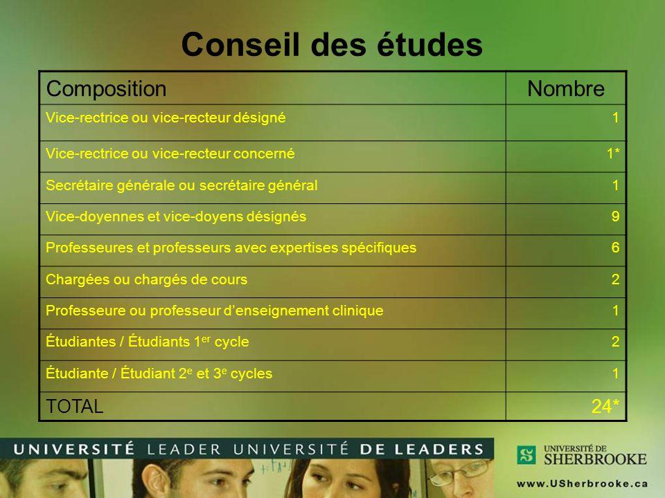 Conseil des études Composition Nombre TOTAL 24*