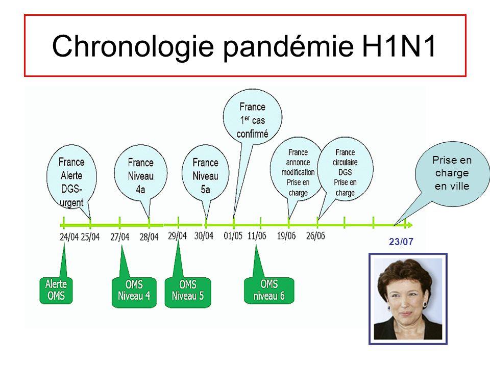 Chronologie pandémie H1N1