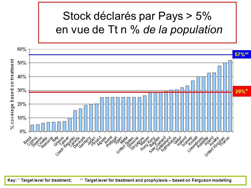 Stock déclarés par Pays > 5% en vue de Tt n % de la population