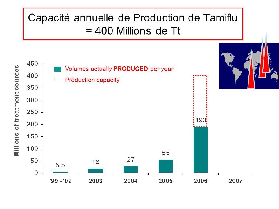 Capacité annuelle de Production de Tamiflu = 400 Millions de Tt