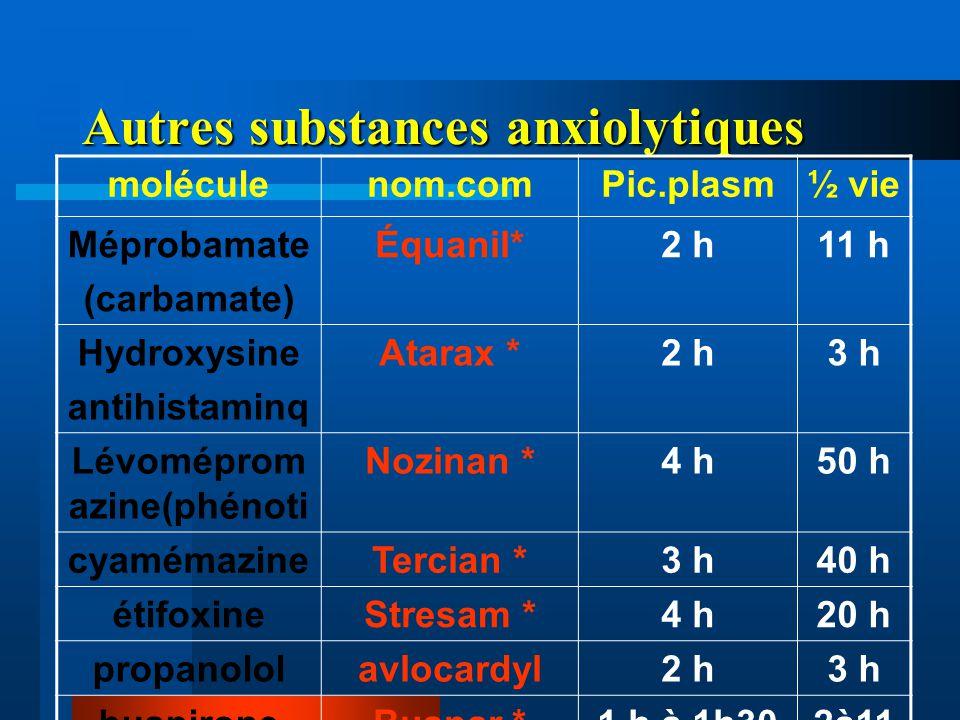 Autres substances anxiolytiques