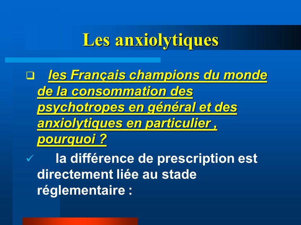 Les anxiolytiques les Français champions du monde de la consommation des psychotropes en général et des anxiolytiques en particulier , pourquoi