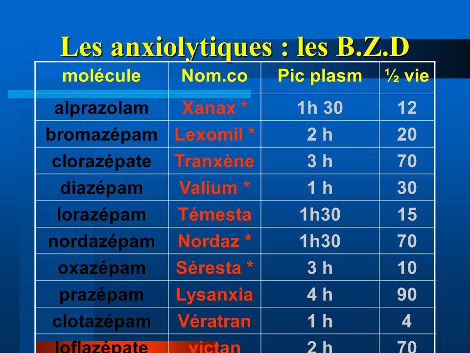Les anxiolytiques : les B.Z.D