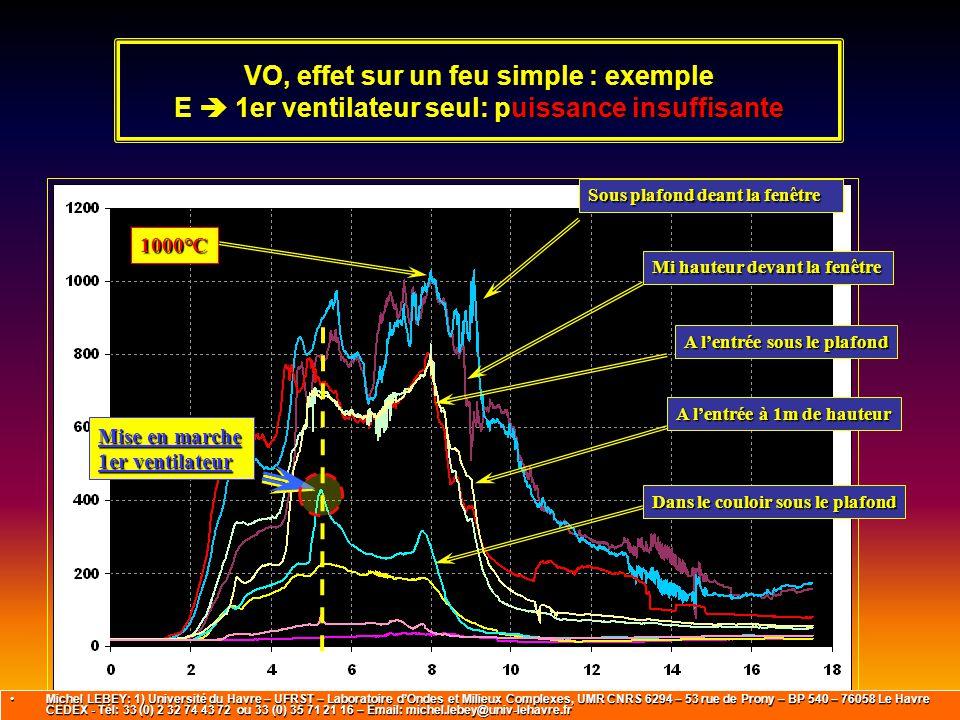 VO, effet sur un feu simple : exemple E  1er ventilateur seul: puissance insuffisante
