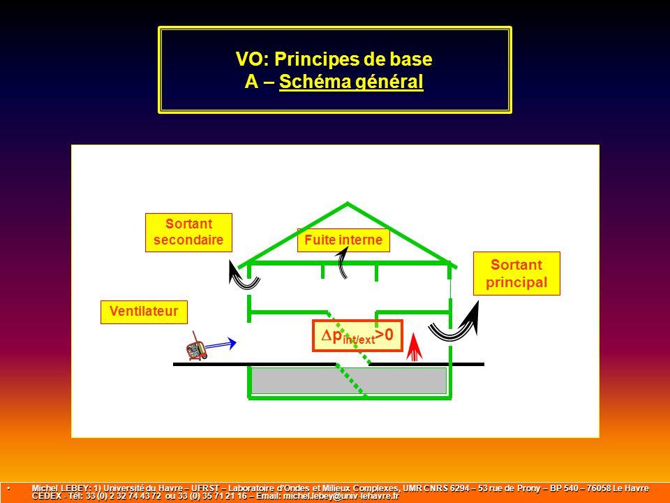 VO: Principes de base A – Schéma général
