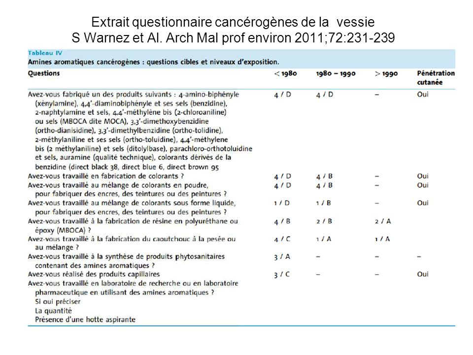 Extrait questionnaire cancérogènes de la vessie S Warnez et Al
