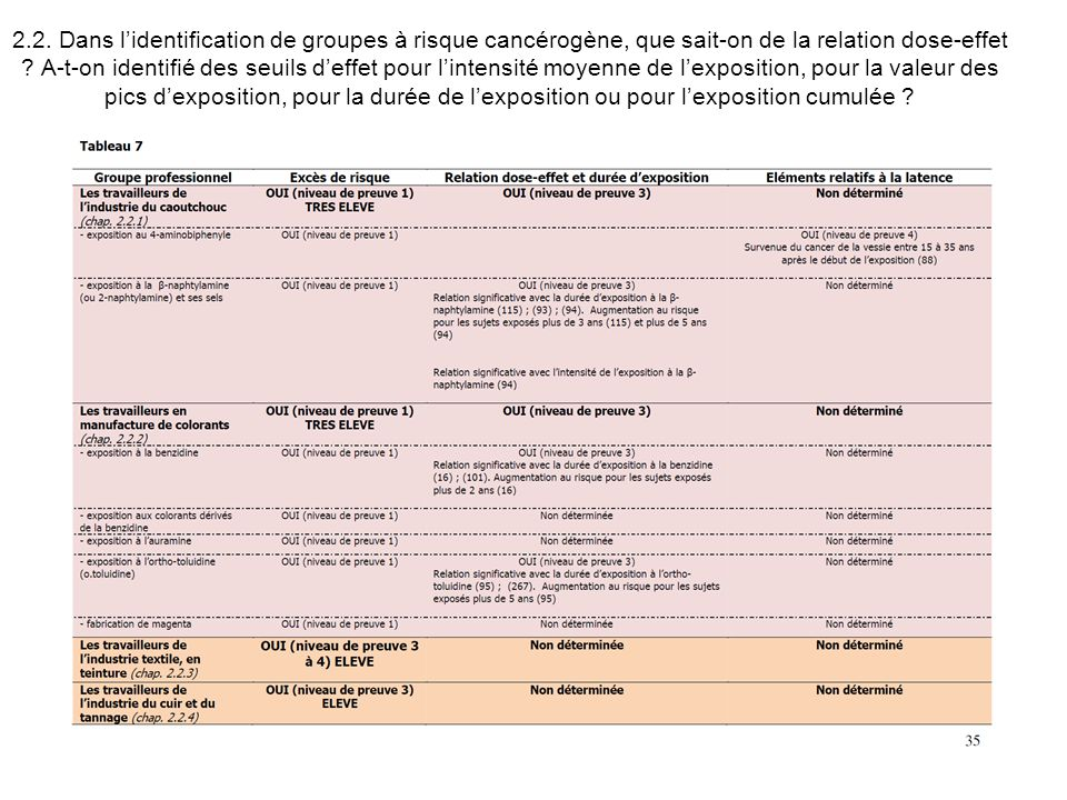 2.2. Dans l'identification de groupes à risque cancérogène, que sait-on de la relation dose-effet .