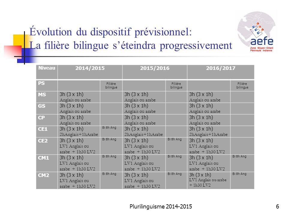 Évolution du dispositif prévisionnel: La filière bilingue s'éteindra progressivement