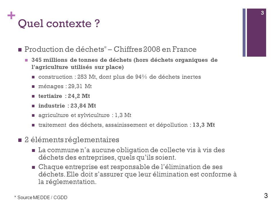 Quel contexte Production de déchets* – Chiffres 2008 en France