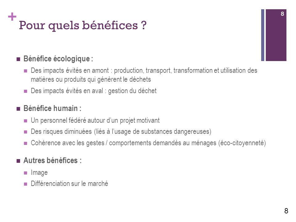 Pour quels bénéfices Bénéfice écologique : Bénéfice humain :