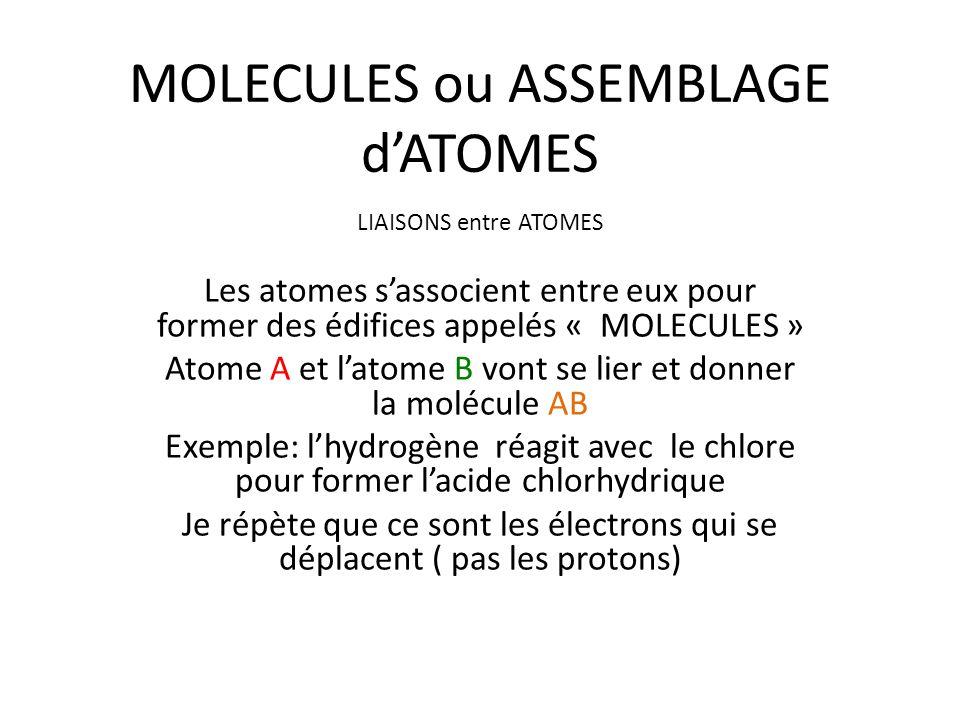 MOLECULES ou ASSEMBLAGE d'ATOMES