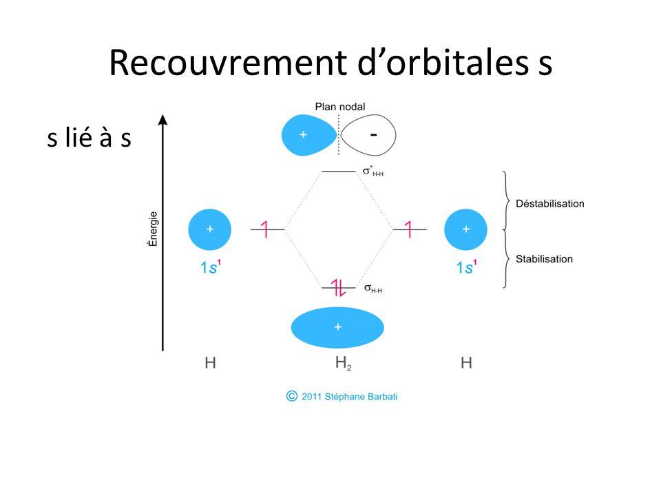 Recouvrement d'orbitales s