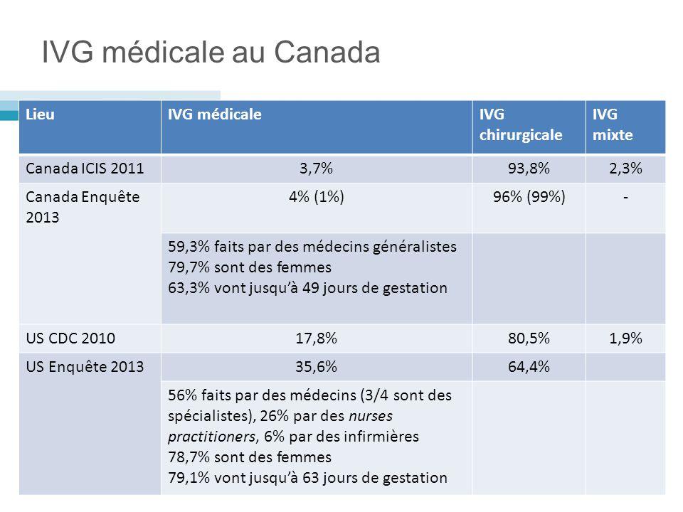 IVG médicale au Canada Lieu IVG médicale IVG chirurgicale IVG mixte