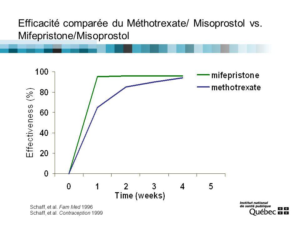 Efficacité comparée du Méthotrexate/ Misoprostol vs