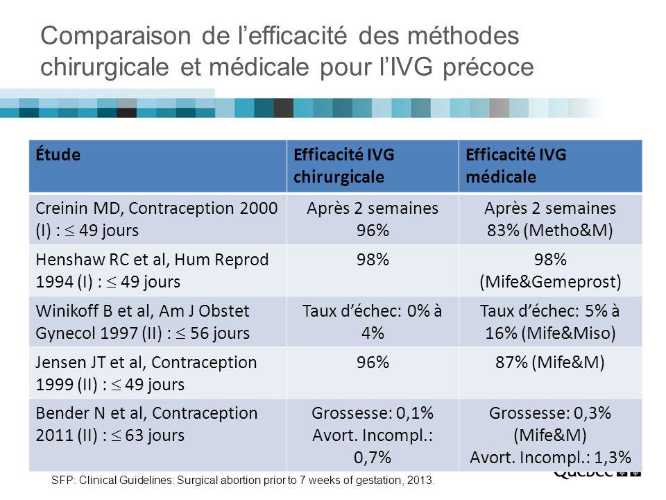 Taux d'échec: 5% à 16% (Mife&Miso)