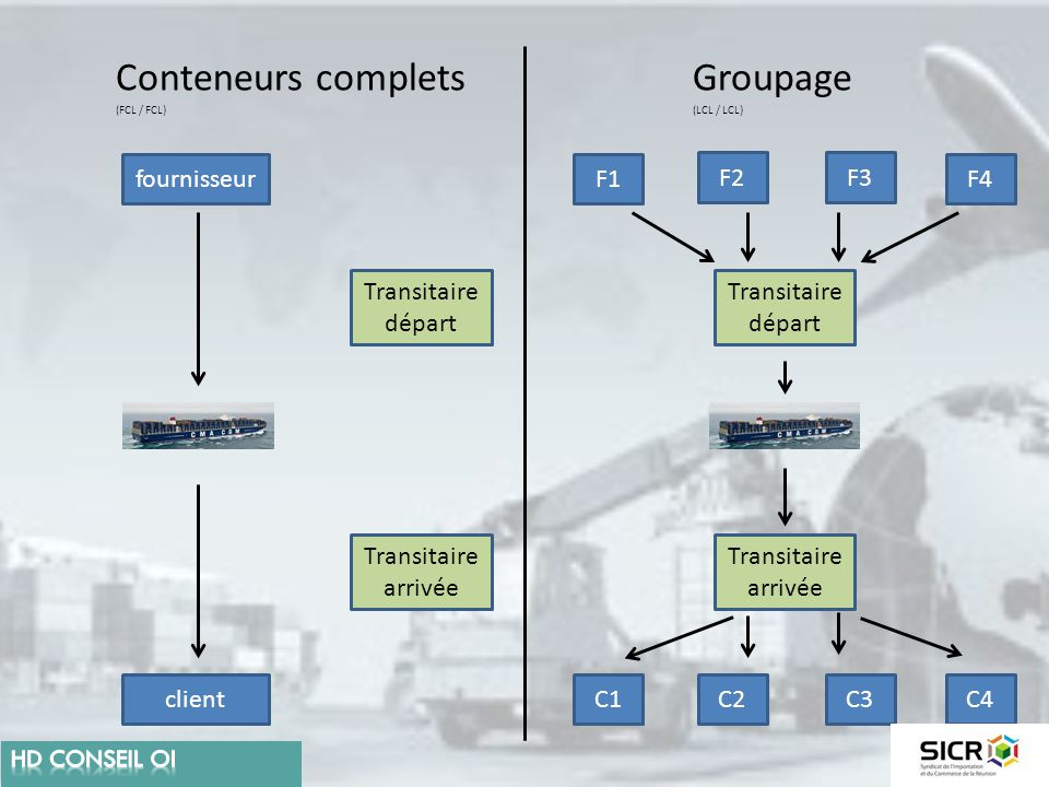 Conteneurs complets Groupage