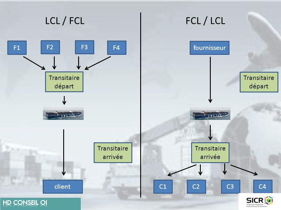 LCL / FCL FCL / LCL F1 F2 F3 F4 fournisseur Transitaire départ