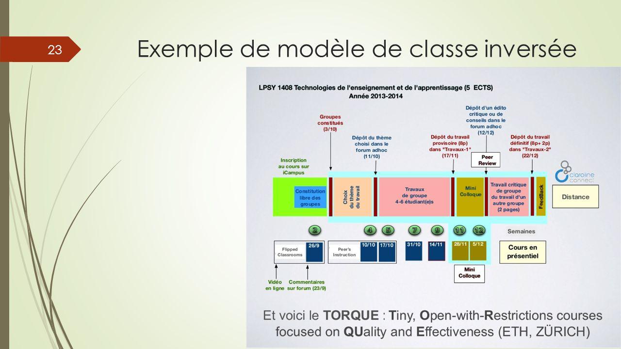 Exemple de modèle de classe inversée