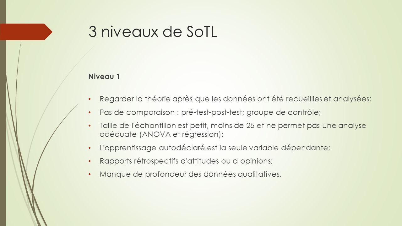 3 niveaux de SoTL Niveau 1. Regarder la théorie après que les données ont été recueillies et analysées;