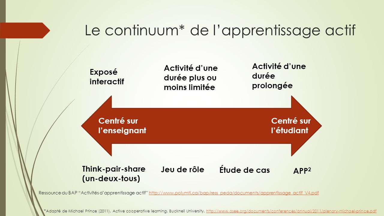 Le continuum* de l'apprentissage actif