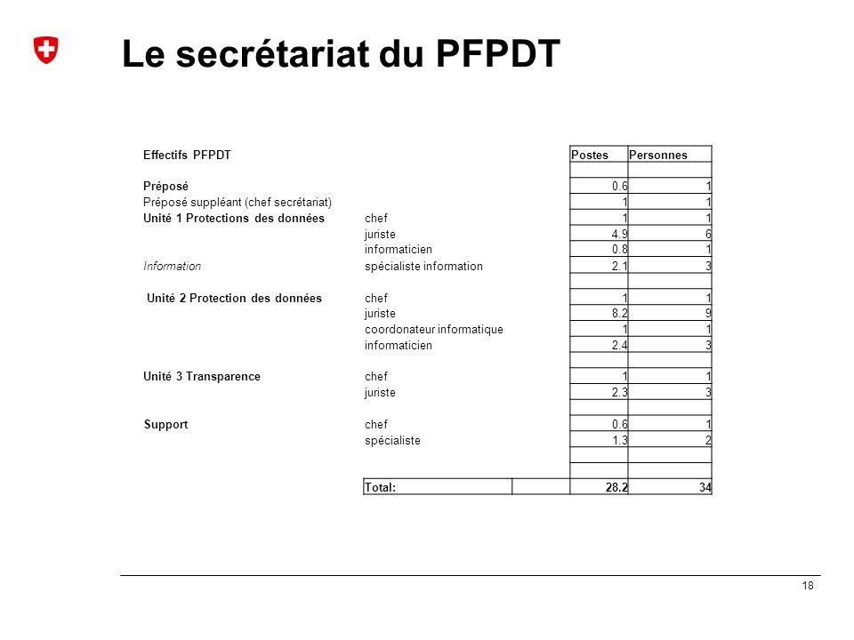 Le secrétariat du PFPDT
