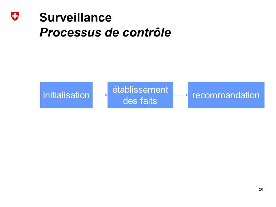 Surveillance Processus de contrôle