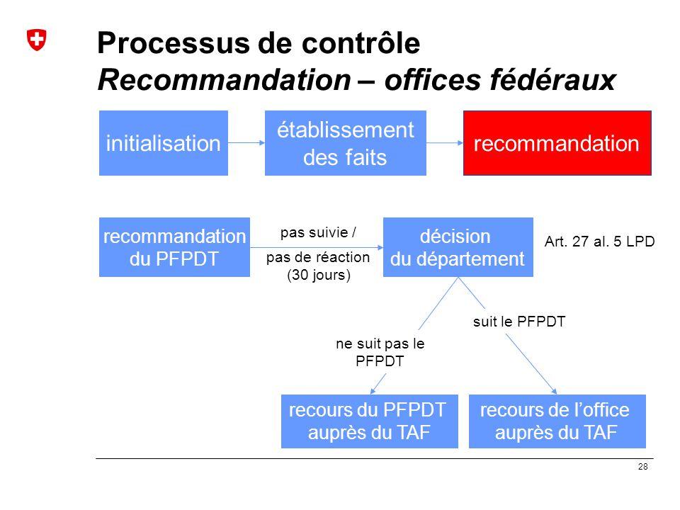 Processus de contrôle Recommandation – offices fédéraux