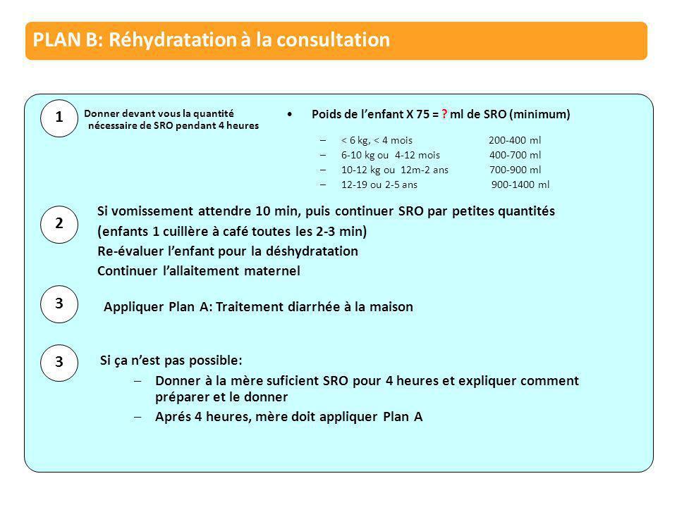 PLAN B: Réhydratation à la consultation