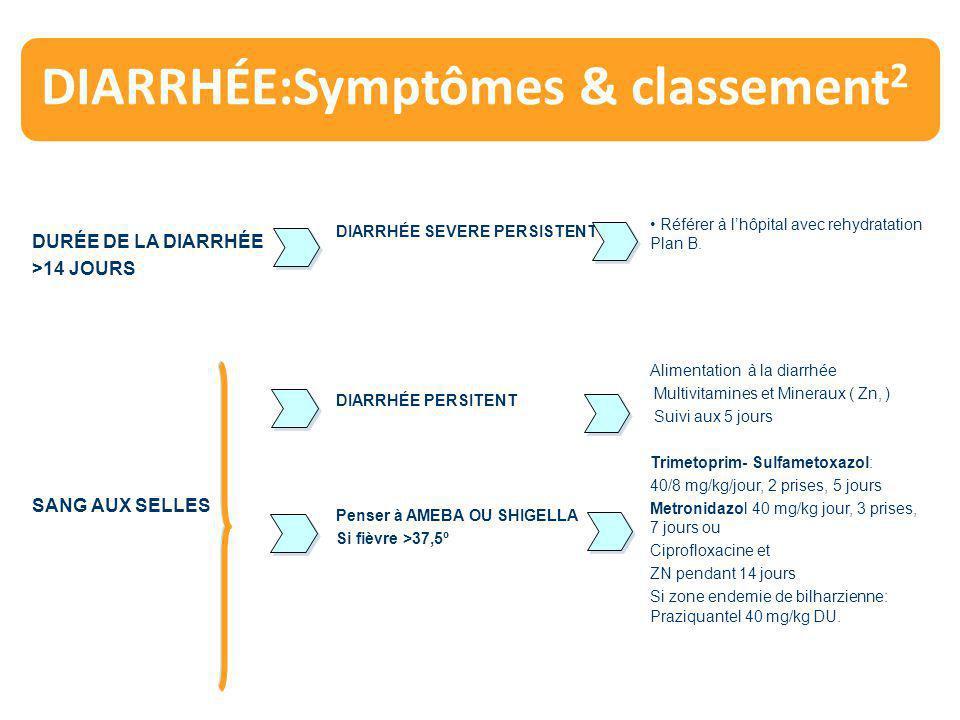 DIARRHÉE:Symptômes & classement2