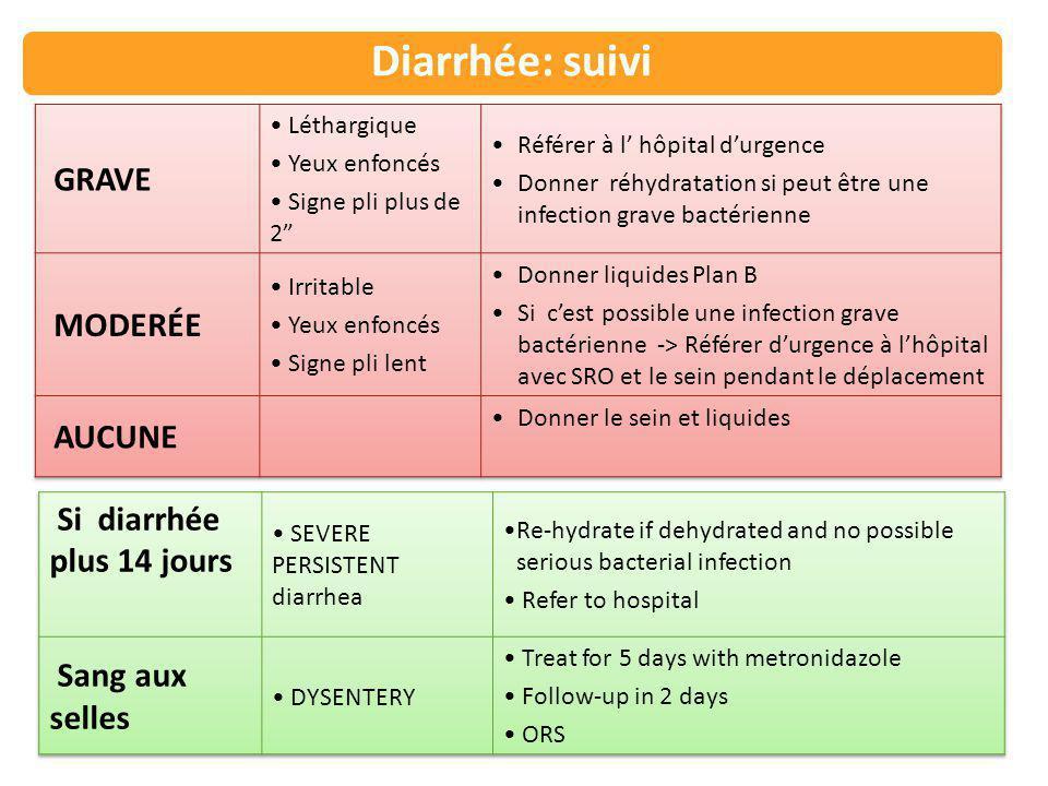 Diarrhée: suivi NOUVEAU NÉ (moins de 2 mois) Classer déshydratation: