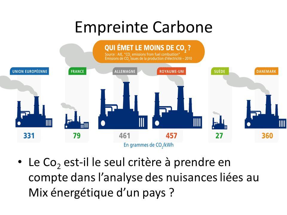 Empreinte Carbone Le Co2 est-il le seul critère à prendre en compte dans l'analyse des nuisances liées au Mix énergétique d'un pays