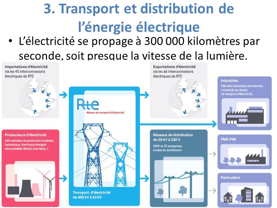 3. Transport et distribution de l'énergie électrique