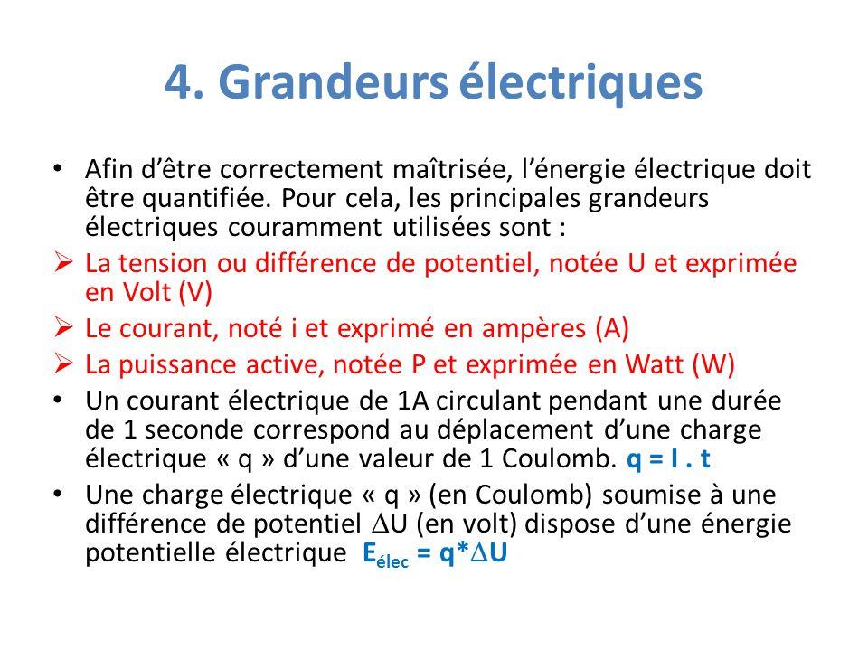 4. Grandeurs électriques