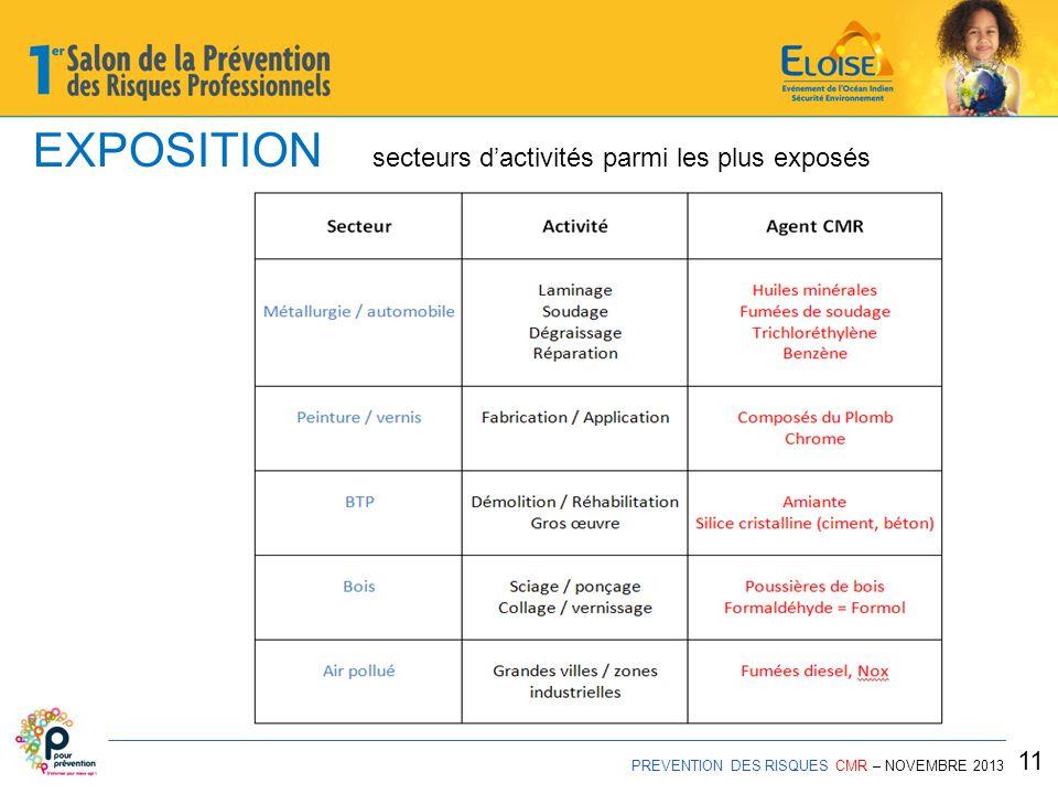 EXPOSITION secteurs d'activités parmi les plus exposés