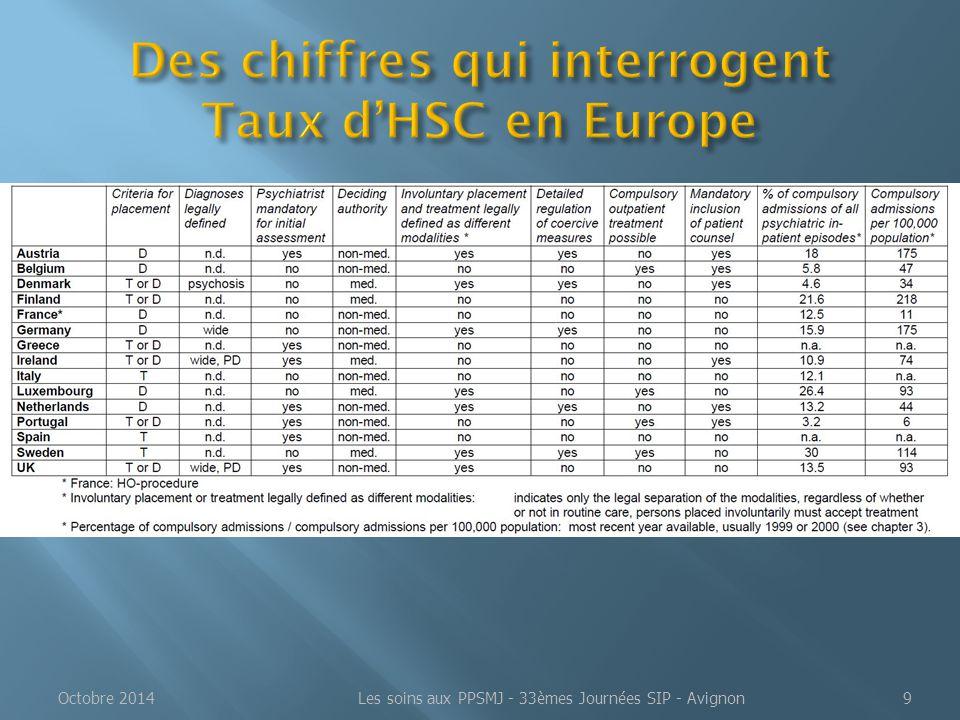 Des chiffres qui interrogent Taux d'HSC en Europe