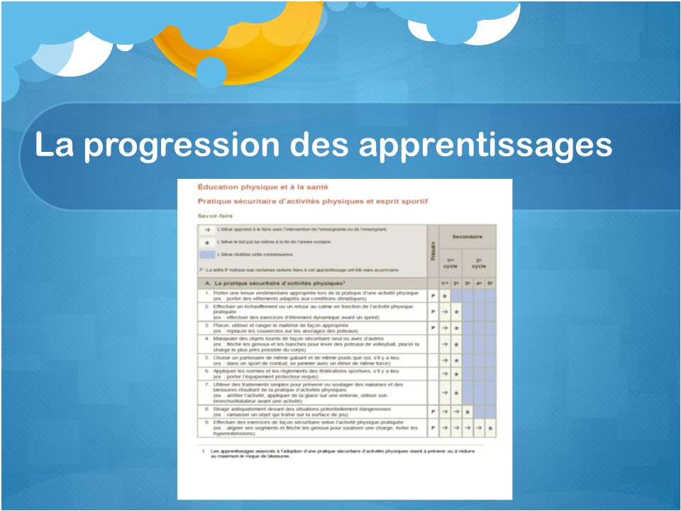 La progression des apprentissages
