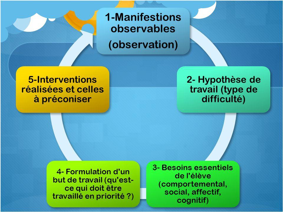 1-Manifestions observables (observation)
