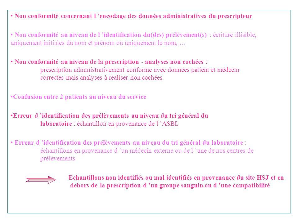 Non conformité concernant l 'encodage des données administratives du prescripteur