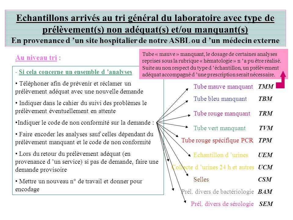 Echantillons arrivés au tri général du laboratoire avec type de prélèvement(s) non adéquat(s) et/ou manquant(s) En provenance d 'un site hospitalier de notre ASBL ou d 'un médecin externe