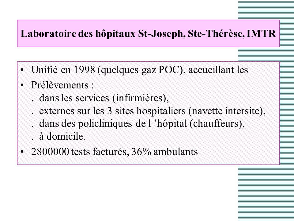 Laboratoire des hôpitaux St-Joseph, Ste-Thérèse, IMTR