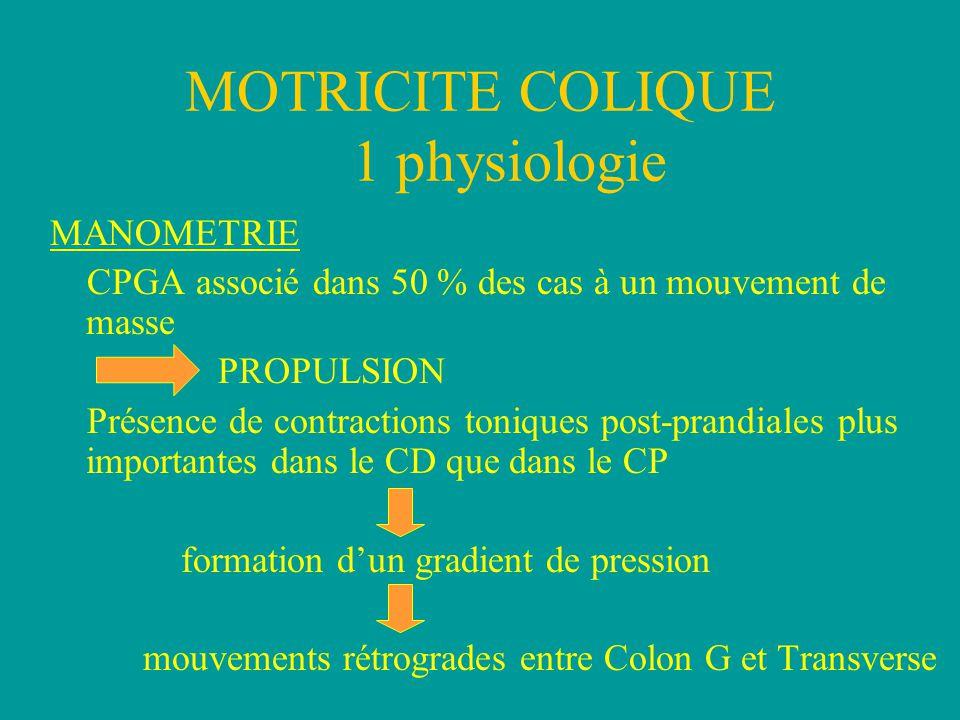 MOTRICITE COLIQUE 1 physiologie