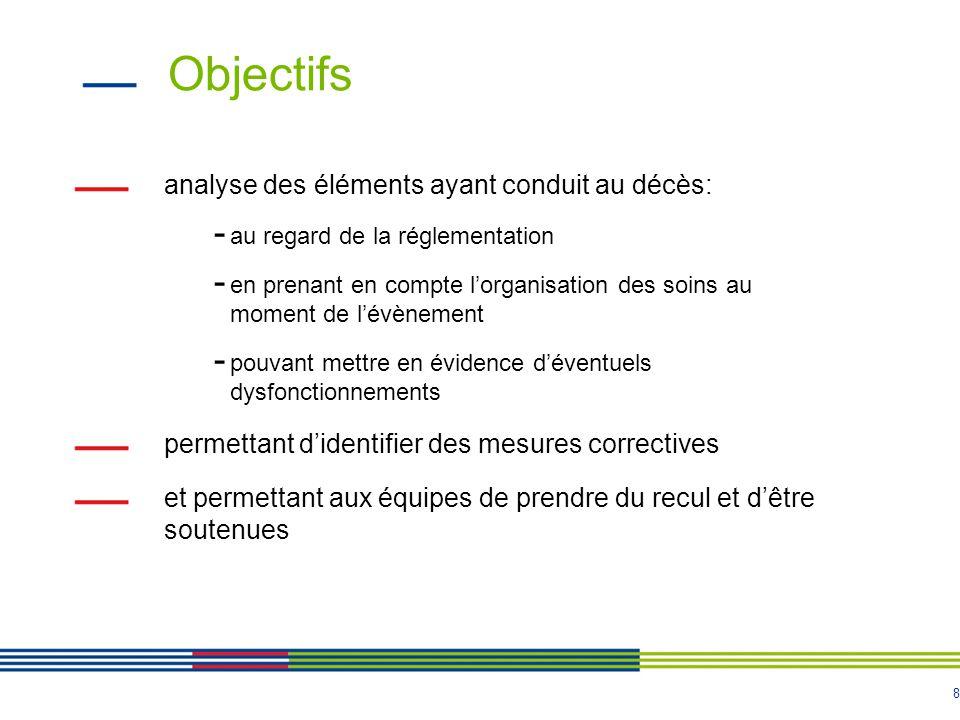 Objectifs analyse des éléments ayant conduit au décès: