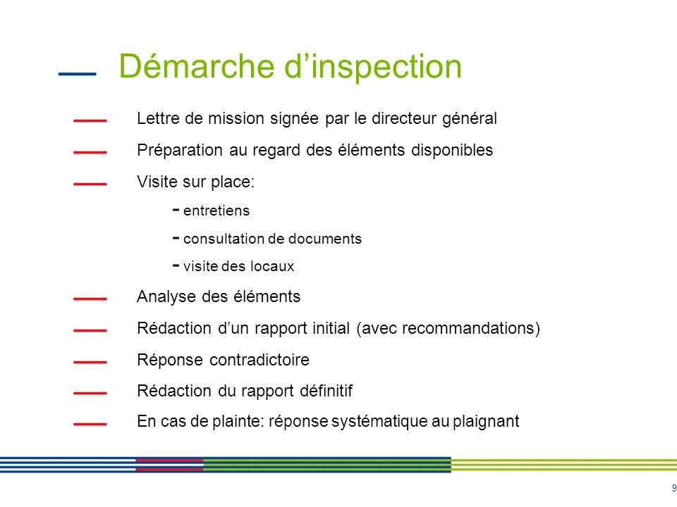 Démarche d'inspection