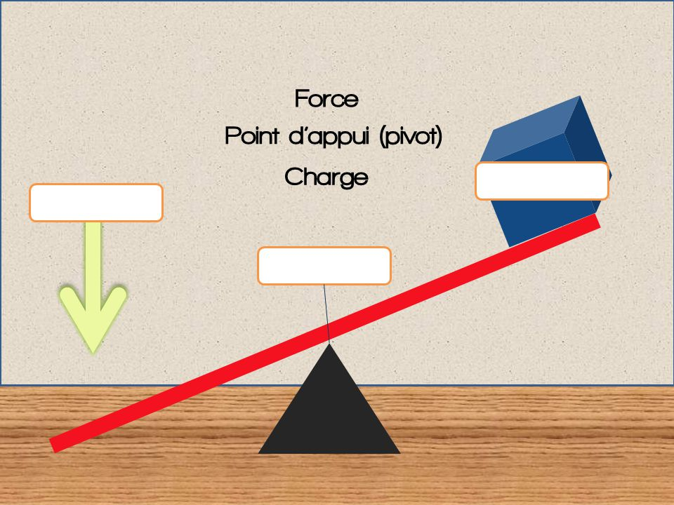 Force Point d'appui (pivot) Charge
