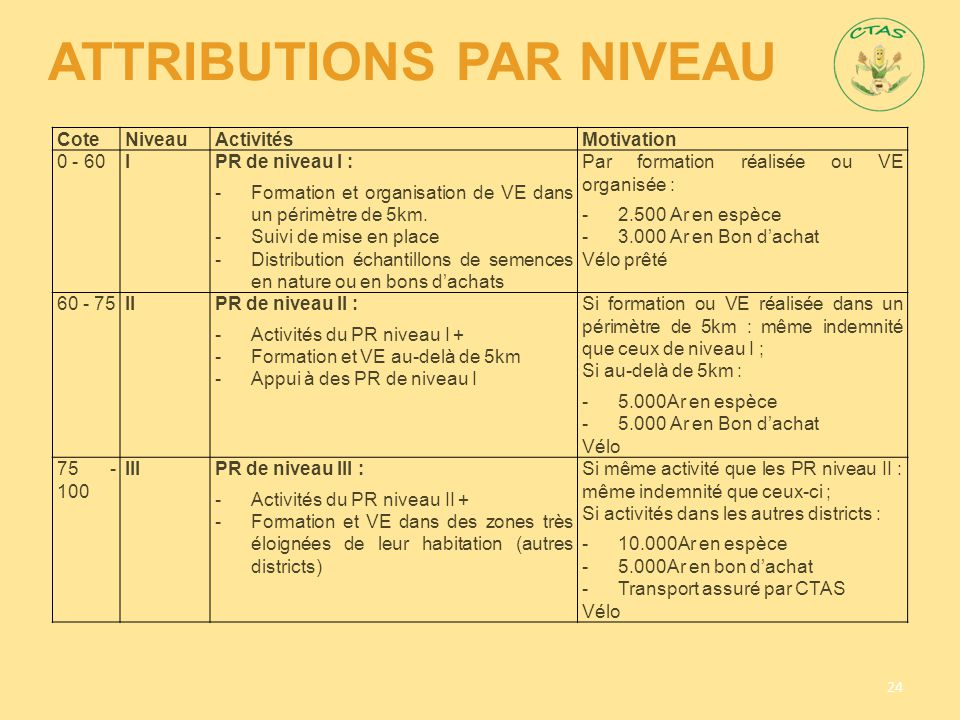 Attributions par Niveau
