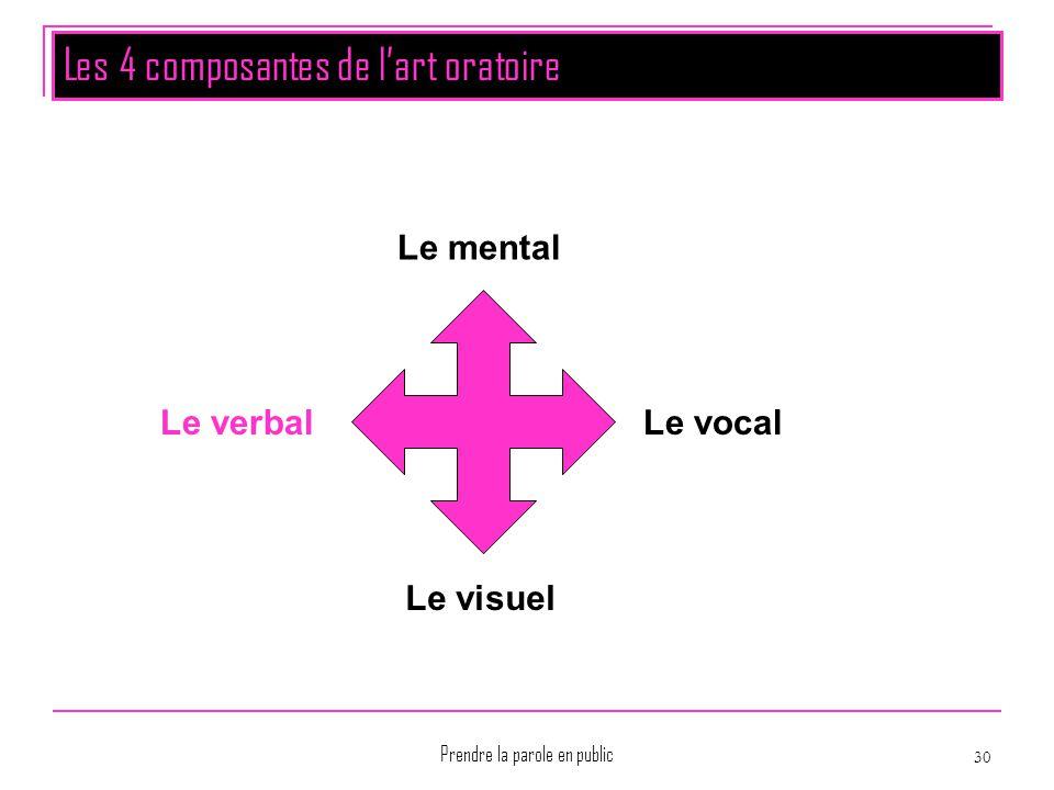 Les 4 composantes de l'art oratoire