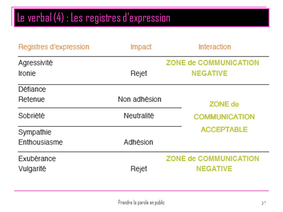 Le verbal (4) : Les registres d'expression